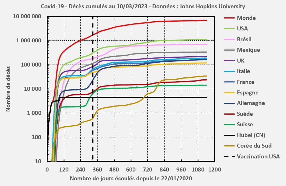 Décès cumulés dus au coronavirus SARS-CoV-2 à Hubei (Chine) et en Europe (échelle lin-log)
