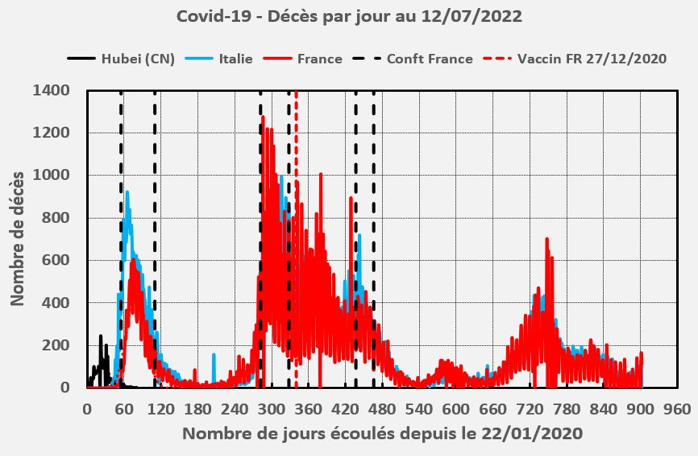 Décès par jour dus au coronavirus SARS-CoV-2 en Italie, Espagne et France depuis le début du confinement