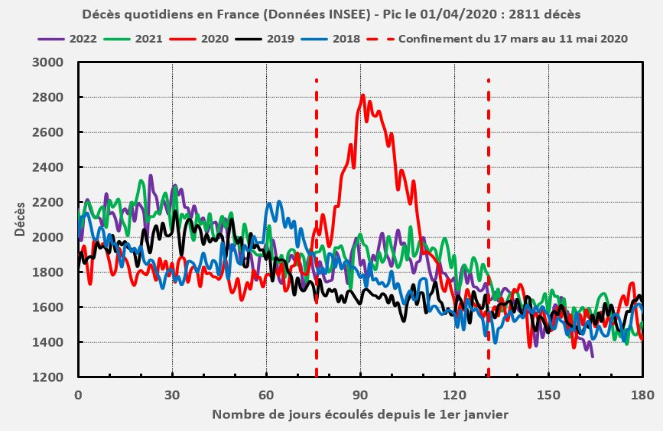 Surmortalité due au SARS-CoV-2 en France (INSEE)
