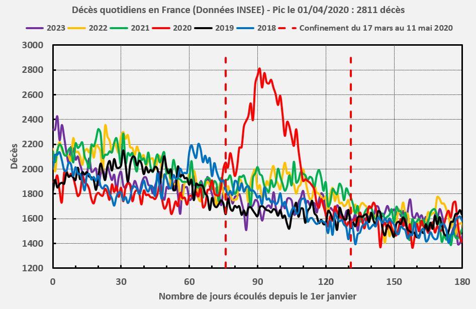 Surmortalité due au coronavirus SARS-CoV-2 en France (INSEE)