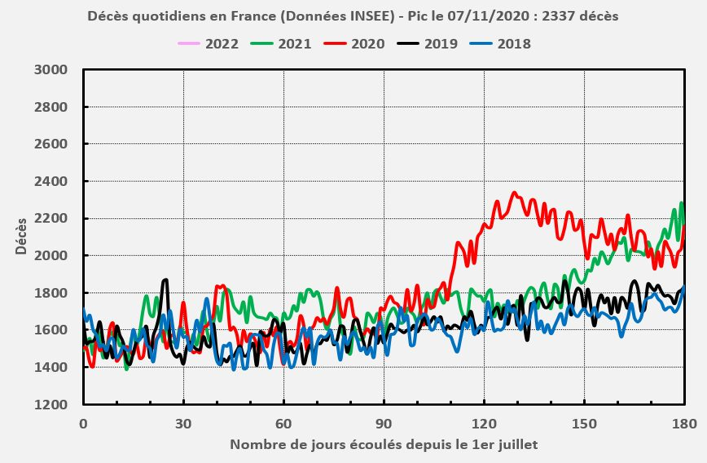 Surmortalité due au SARS-CoV-2 en France