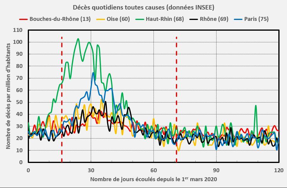 Décès dans 5 départements : Paris, Rhône, Bouches-du-Rhône, Oise, Haut-Rhin (INSEE)
