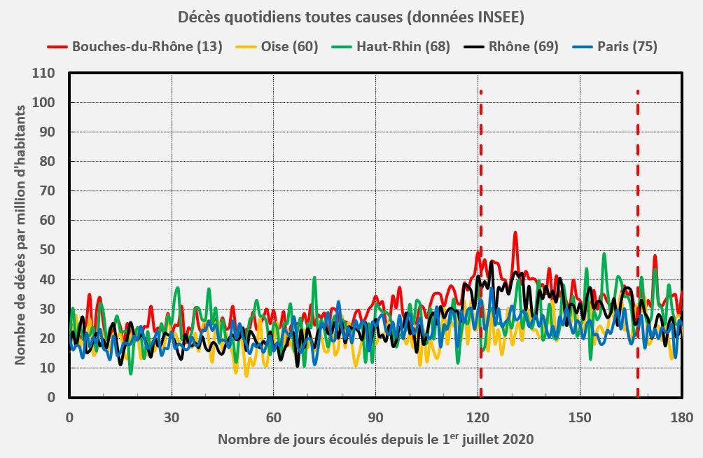 Décès dans 5 départements : Paris, Rhône, Bouches-du-Rhône, Oise, Haut-Rhin (Acte II)