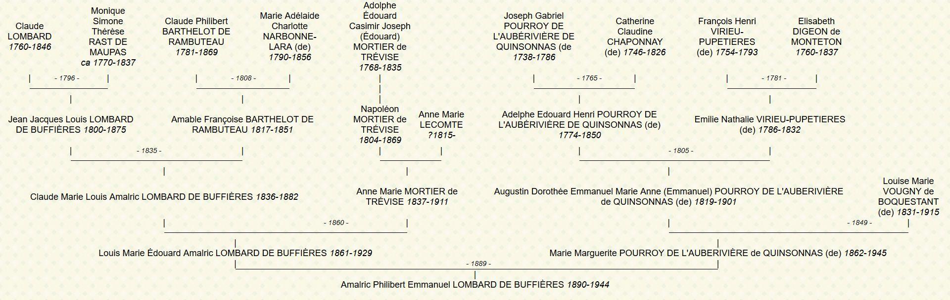 Généalogie d'Amalric de Lombard de Buffières