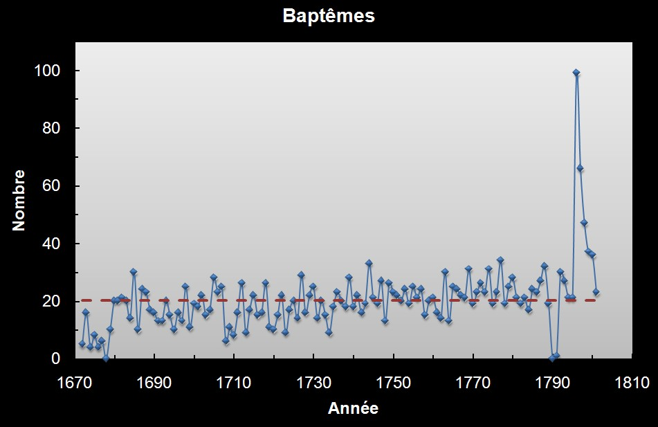 Baptêmes à Tancon - 1