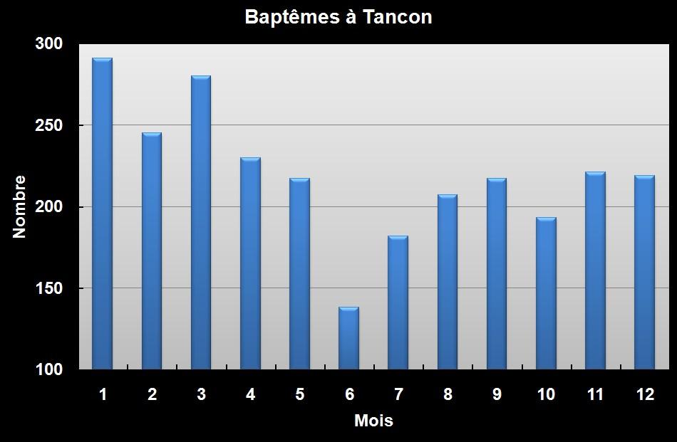 Baptêmes à Tancon - 2