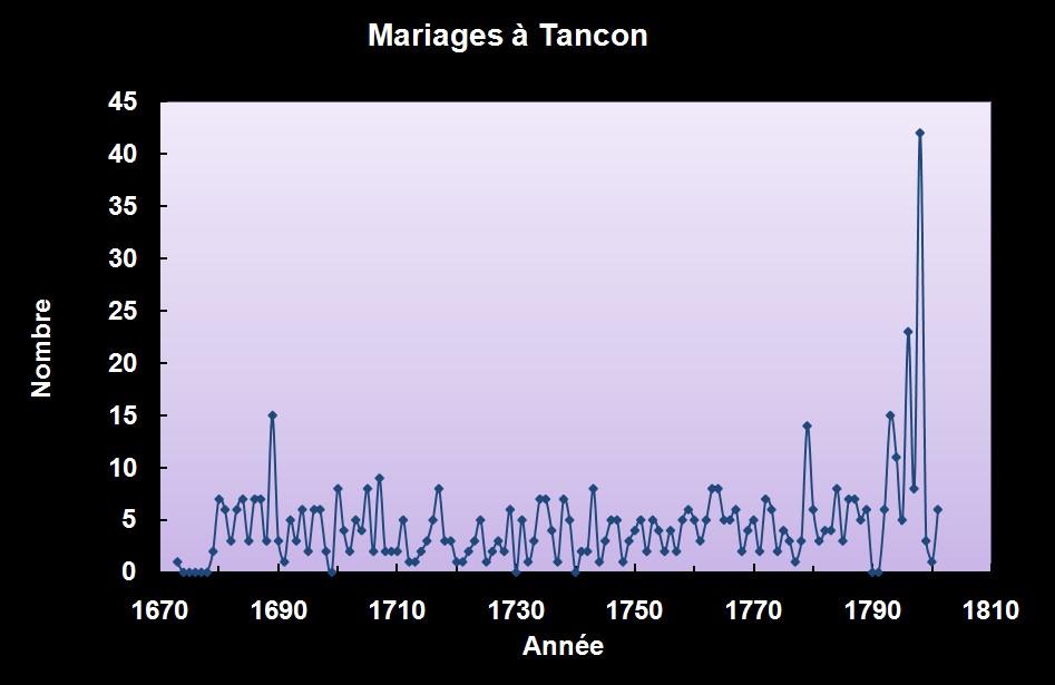 Mariages à Tancon - 1