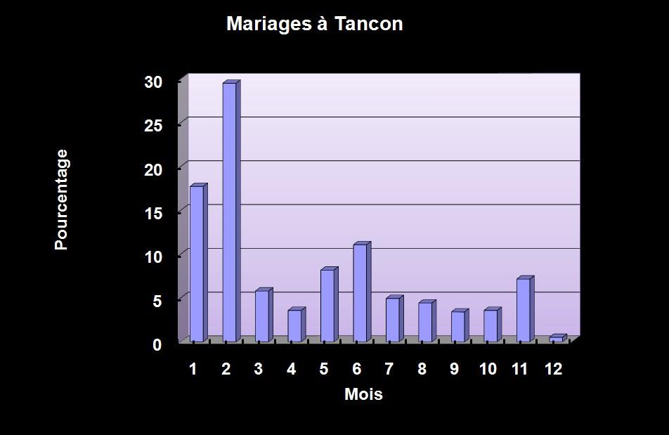Mariages à Tancon - 2