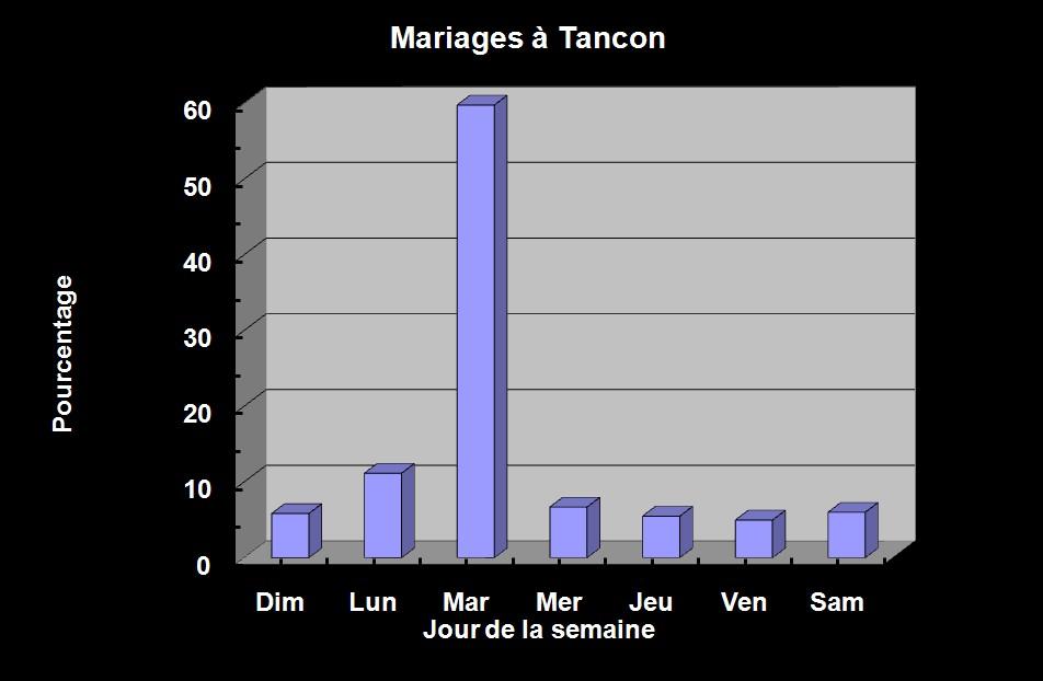 Mariages à Tancon - 3