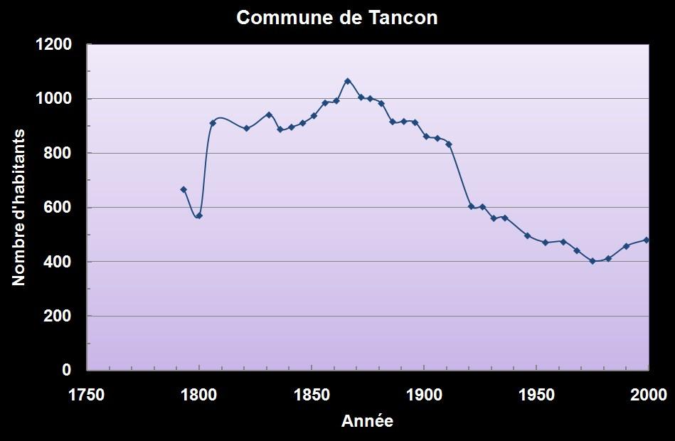 Population de Tancon