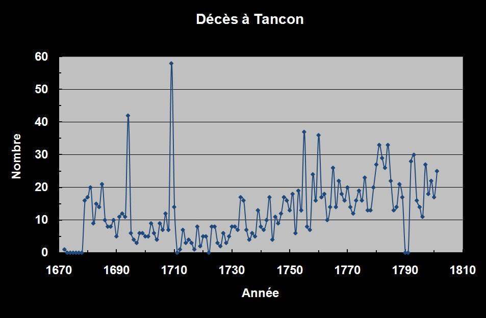Sépultures à Tancon - 1