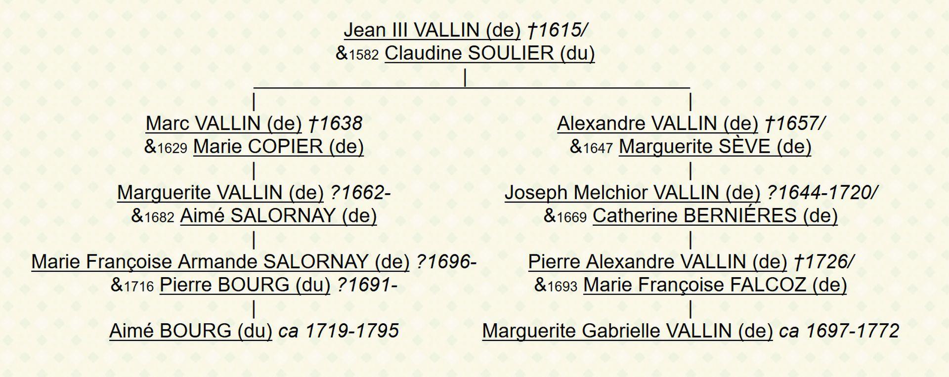Parenté entre Aimé du Bourg et Marguerite Gabrielle de Vallin